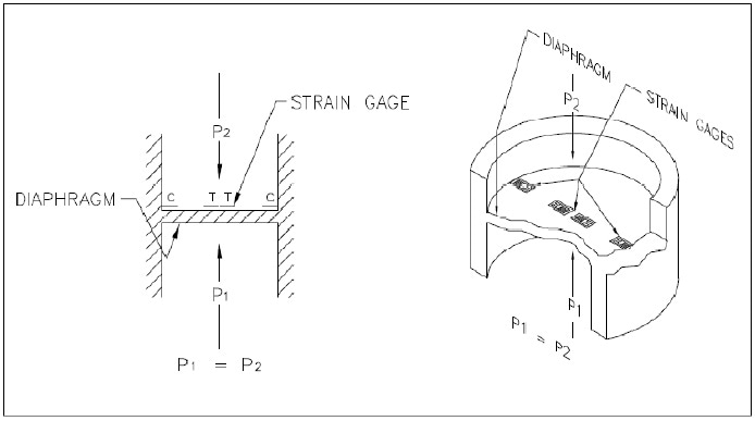 Strain gages on a machined sensor.