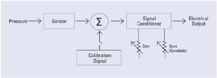 Block diagram of a pressure transmitter.