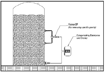 Vented tank with changing media density.