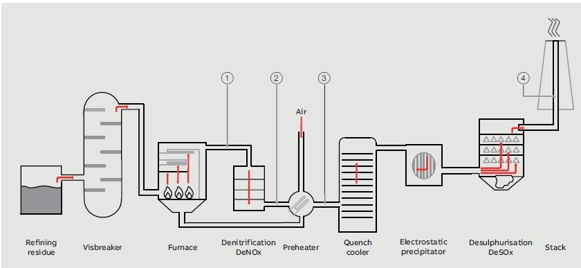 flue gas line in a refinery's power plant