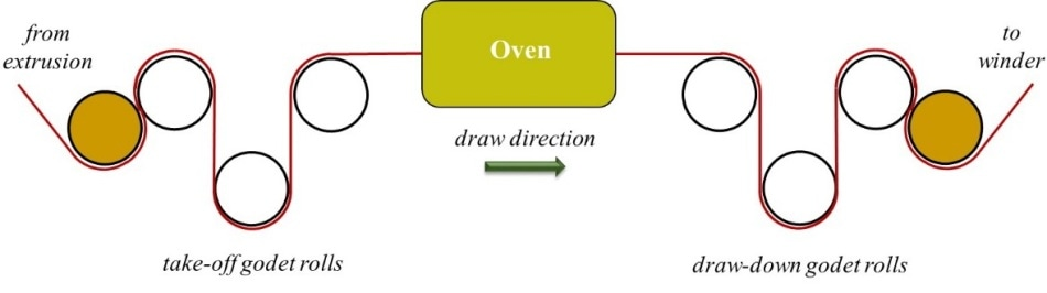 components in a monofilament draw-down line