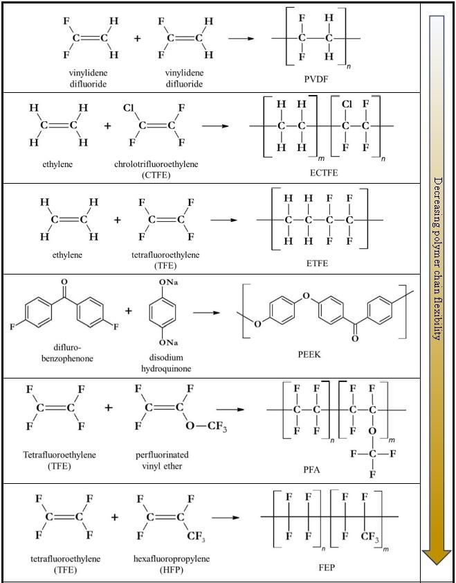 Polymer chain length
