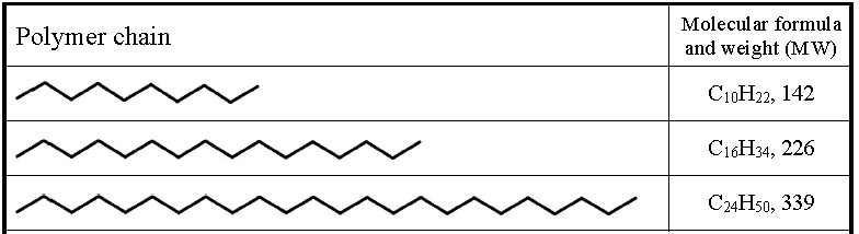 polymer chain length and molecular weight for the simple hydrocarbon polyethylene (PE).
