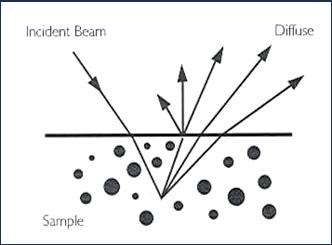 Principle of diffuse reflectance measurement.