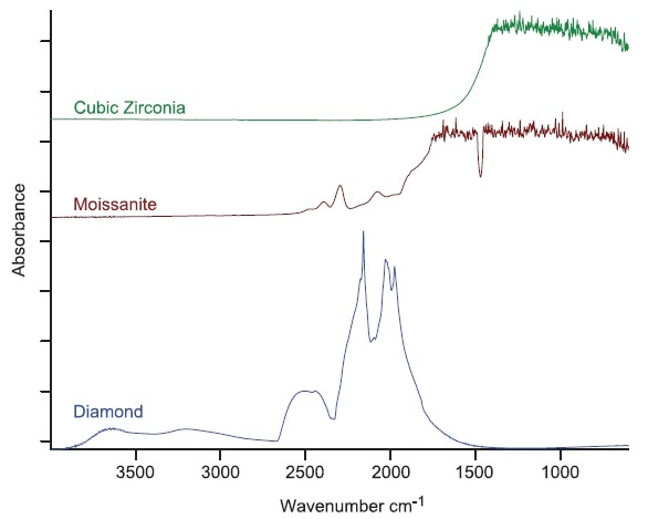 FT-IR spectra of a diamond and different imitations.