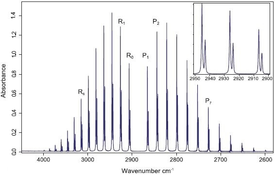 FT-IR spectrum of hydrogen chloride in the gas phase. Insert: The ro-vibrational lines are split due to the chlorine 35 and chlorine 37 natural isotopic ratio.