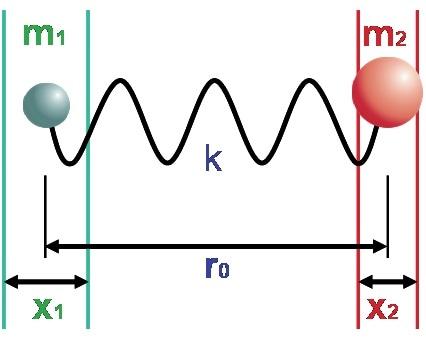 Mechanical model of the vibrating diatomic molecule