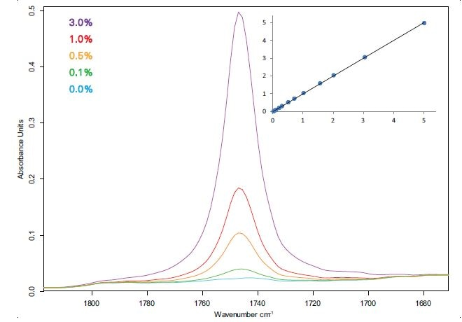 Spectra and calibration curve (Fit vs. True, % m/m) of diesel-FAME blends measured with a 100 µm flow-through cuvette.