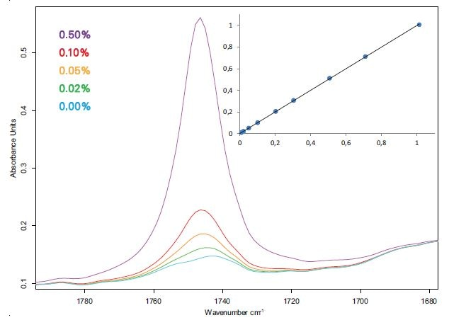 Spectra and calibration curve (Fit vs. True, % m/m) of diesel-FAME blends measured with a 500 µm flow-through cuvette.