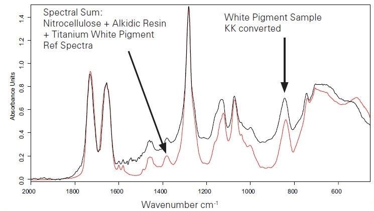 KKT transformed sample spectrum