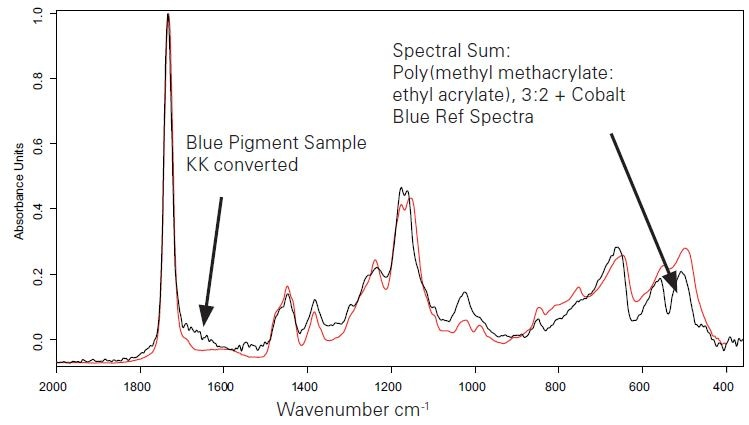 KKT transformed sample spectrum of a blue pigmented area (black curve) and sum spectrum of different reference spectra (red curve).
