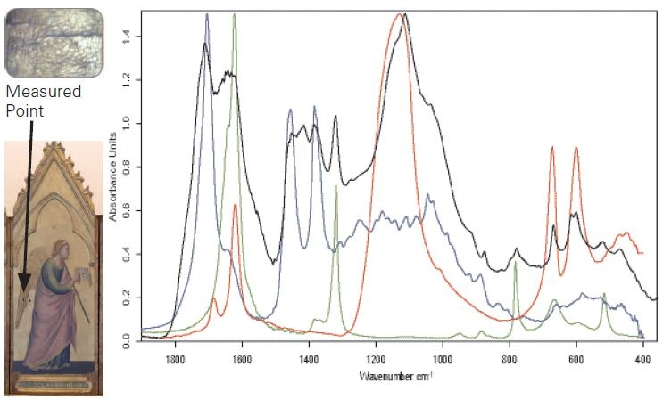 Detail of panel and video image of the measurement point (left). Right: Sample spectrum (black) and reference spectra of terpenic varnish (blue), calcium sulfate (red) and calcium oxalate (green).