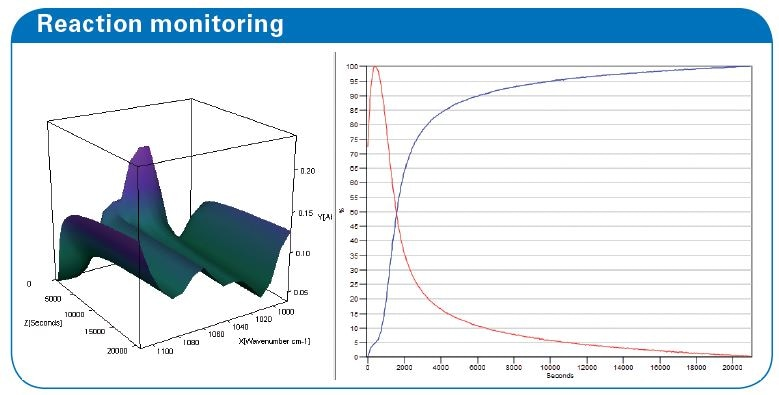 reaction monitoring of the curing of a plastic glue