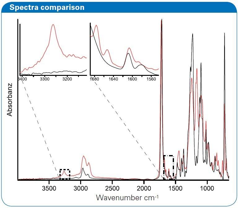 spectra comparison