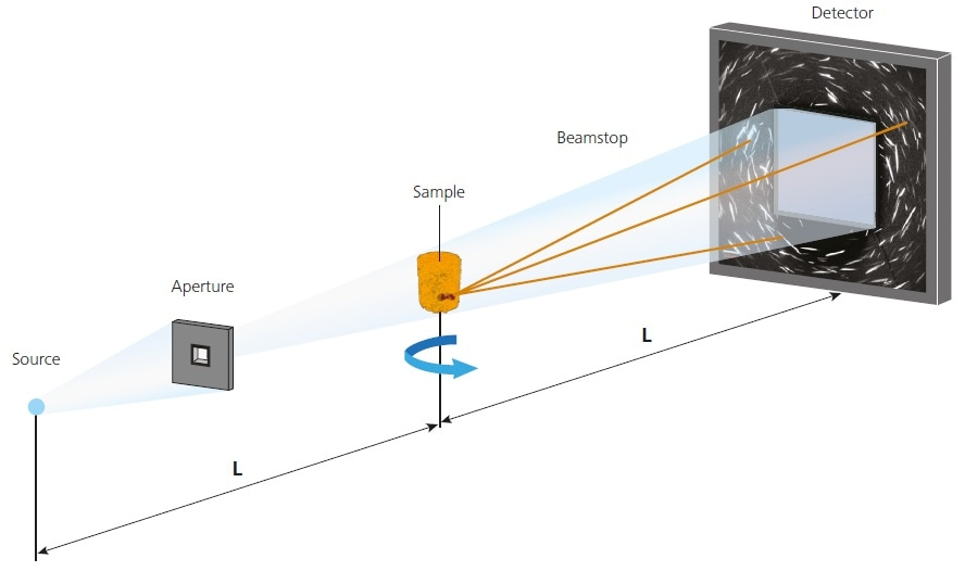 Schematic of the X-ray tomography setup in LabDCT mode. Notice the two additional components, aperture and beamstop, added to the setup to enable acquisition of the diffraction patterns. LabDCT data is collected on the same detector as the absorption data