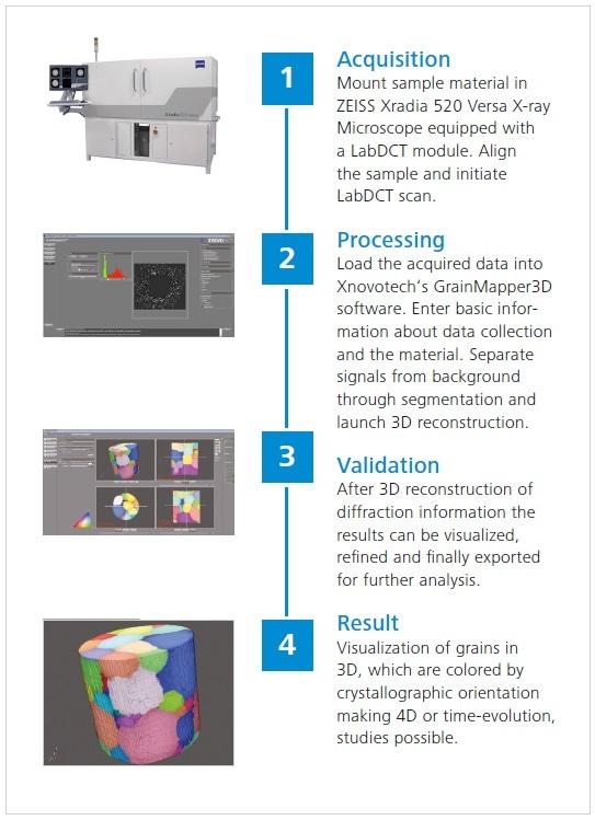 LabDCT acquisition and grain reconstruction workflow.