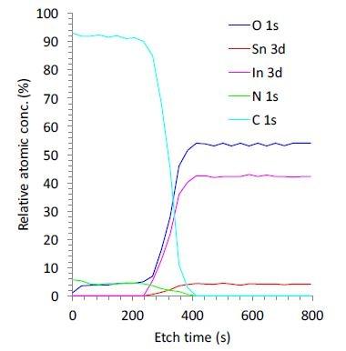 5 kV Ar1000+ depth profile of thin-film.