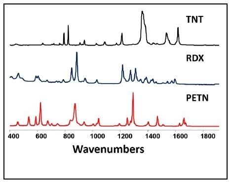 Raman Spectra of High Explosives