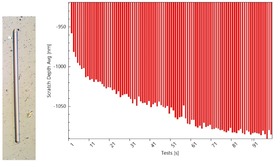 Resulting scratch after 100 passes at 5 mN; (b) Average depth of the scratch vs. test number on PMMA at 5 mN.