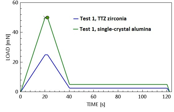 Load-time prescription for standardized indentations into TTZ zirconia (blue) and alumina (green).