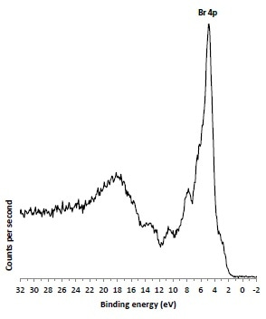 X-ray excited valence band spectrum of 1,4-dibromobenzene.