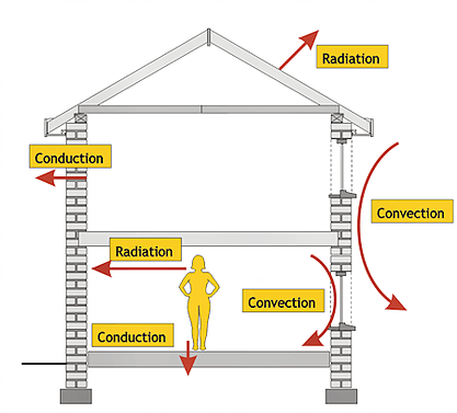 Heat Flux occurs through all areas of a building envelope. FluxTeq