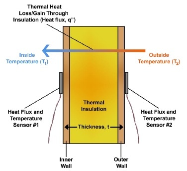 Diagram of conductive heat flow through a material and the necessary experimental setup to determine R-value of the material.