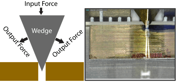 Left. Sketch of wedge indenter separating the sample Right. Sample downsized using the LatticeAx.