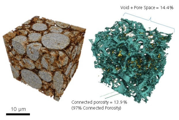 3D renderings of the cathode structure of a lithium ion battery with particles (left) and pore network (right), showing the connected pore space (blue) as compared to the isolated porosity (yellow).