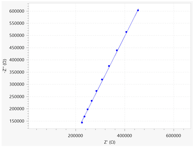 Nyquist plot of the free electrolyte solution. The dots are referring to the data points, the solid line is the fitted result.