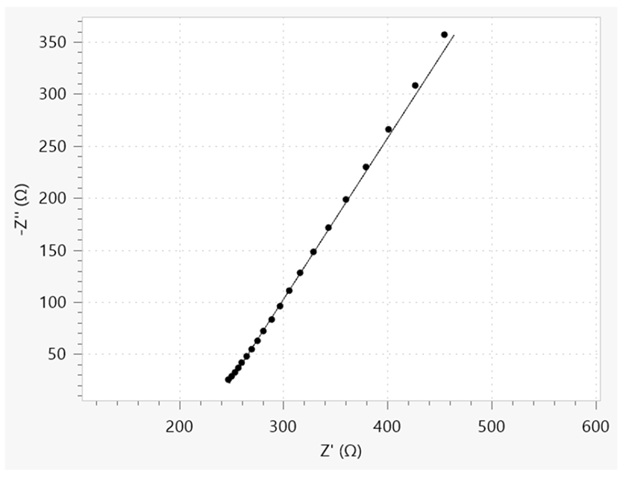 Nyquist plot of the soaked separator. The dots are referring to the data points, while the solid line is the fitted result.