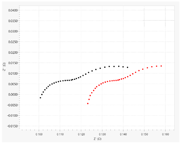 Nyquist plots from EIS measurements performed on the Li-ion battery with four-terminal (black dots) and two-terminal (red dots) sensing configurations.