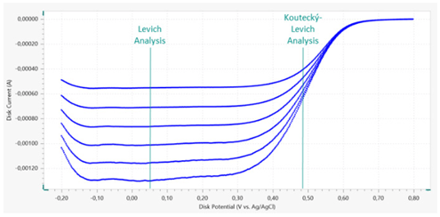 Linear sweep voltammetry profiles (top) from the disk electrode at various rotation rates; the potential value for the Levich and Koutecký-Levich analyses are indicated.  Levich (middle) and Koutecký-Levich (bottom) plots.