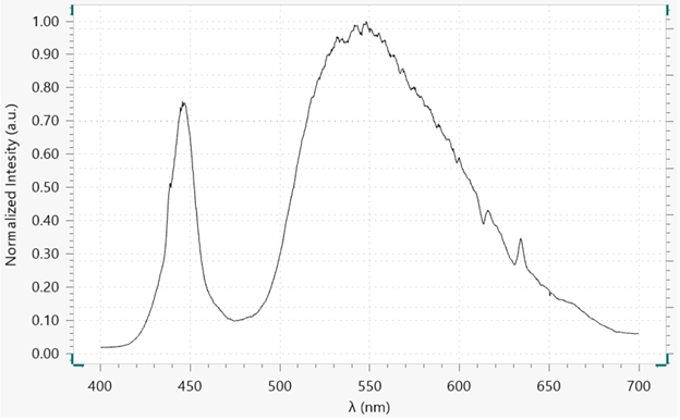 Normalized intensity vs. wavelength of a cool white LED light