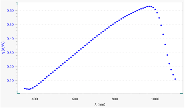 Responsitivity vs. wavelength plot, specific to the photodiode used for the measurement.