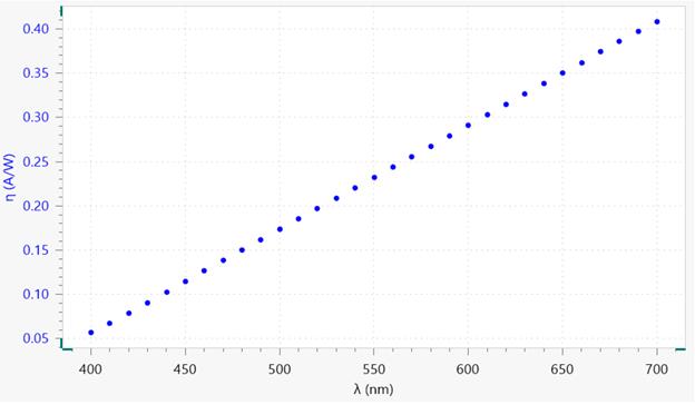Responsitivity vs. wavelength plot, from 400 nm to 700 nm.