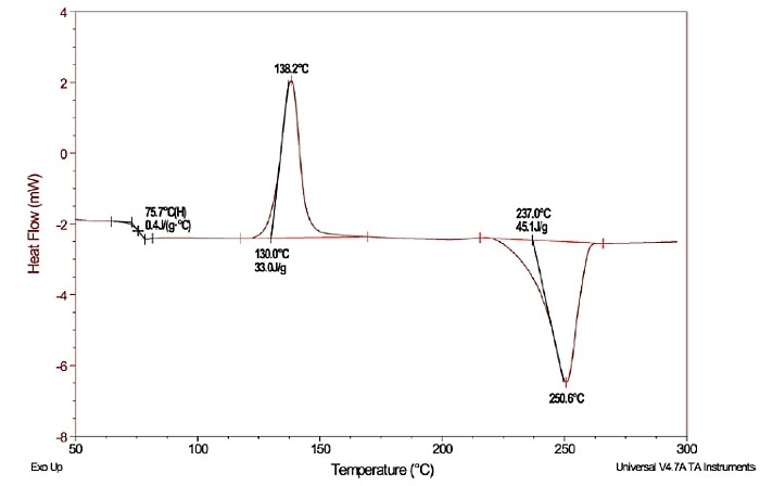 A DSC plot for a polyethylene terephthalate (PET) sample that has been cooled from the melt at an extremely high rate. The plot illustrates both exothermic and endothermic thermal events that occurred during a temperature scan from 50 °C - 300 °C. The endothermic step change, which is otherwise defined as the glass transition, is shown to occur in the first scan, whereas the exothermic peak follows as a result of the cold crystallization process that is then followed by the endothermic peak due to melting.