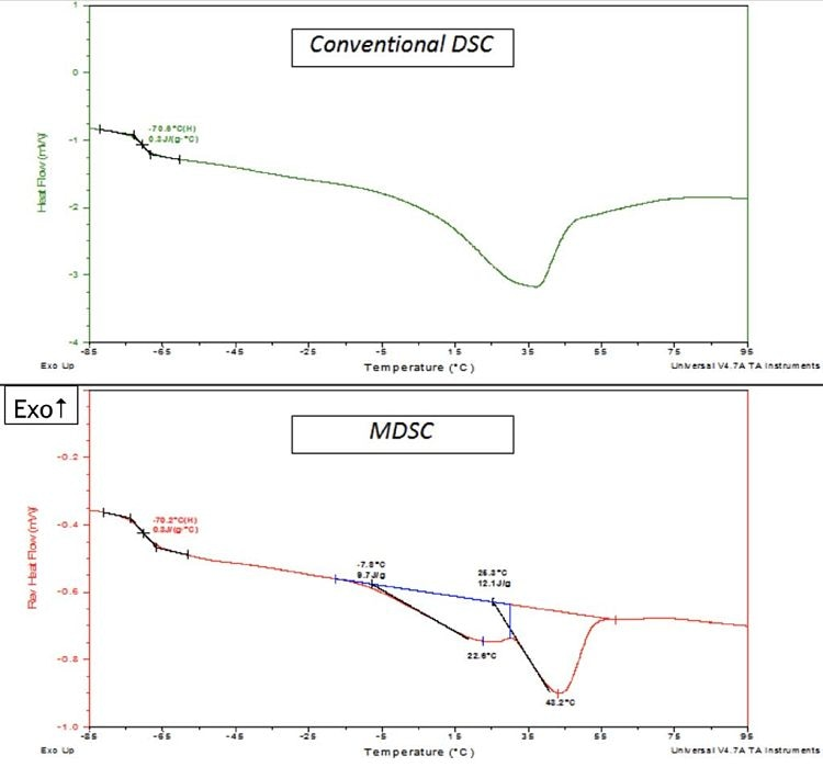 An illustration of the higher resolution achieved using MDSC. The upper portion of the figure shows data for a non-modulated DSC of a petrolatum sample scanned at 10 °C/minute, whereas the lower part of this figure shows the MDSC data obtained for the same sample scanned at 3 °C/minute. Both plots shown here exhibit the same Tg step change at approximately -70 °C, however, the melting peak shown above the Tg shows dissimilarities that exist between DSC and MDSC.