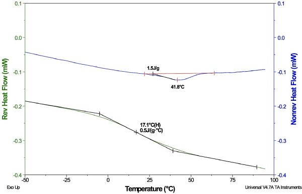 MDSC analysis of a PVC sample, in which an effective separation of the transitions is shown as follows: Tg is separated into the reversing heat flow plot and the ΔHR is separated into the non-reversing heat flow plot. The ΔHR peak can be utilized for the calculation of the magnitude of the physical aging present within the sample.