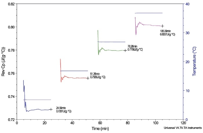 A plot of the Cp of aluminum oxide at 6 °C, 16 °C, 26 °C and 36 °C. The steady-state end point is labeled according to each temperature as the Cp values. This experiment verifies the accuracy of the DSC technique as it compares the resulting Cp values at the same temperatures according to a number of references in the literature.