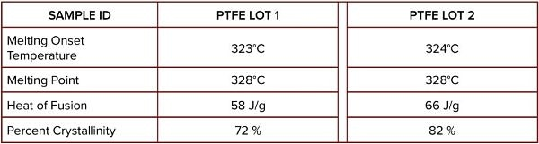 DSC Data comparing the properties of different PTFE Lots.