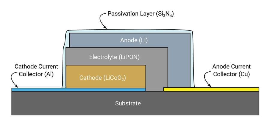 Lithium based thin film battery schematic