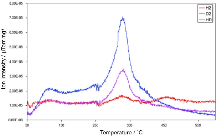 H2/D2 and HD Desorption Profile.