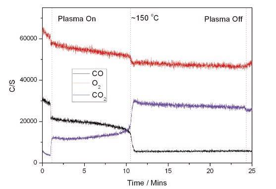 Plasma + Catalyst Reaction.