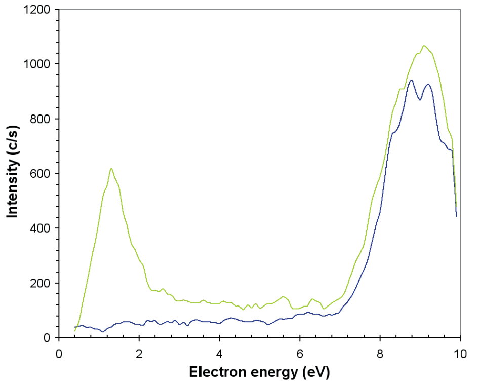 O2– produced by electron attachment in the EQP ion source