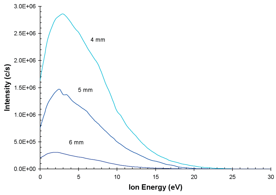 Ion energy distributions for N+ from the He/N2 plasma as a work of distance from the sampling orifice.