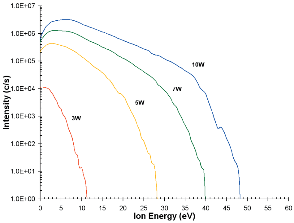 Ion energy distributions for O+ from the He/O2 plasma as a function of discharge power.