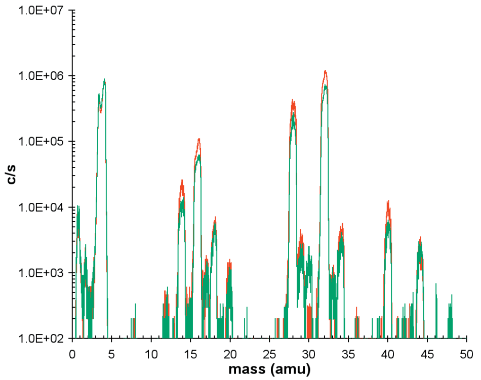 Neutral mass spectra for plasma on (red trace) and plasma off or background (green trace).