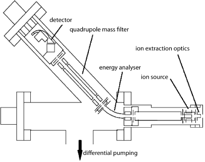 Hiden mass/energy analyzer.