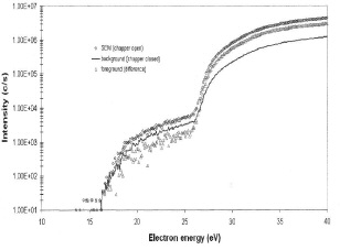 Ion signals as function of electron energy in mass spectrometer source.
